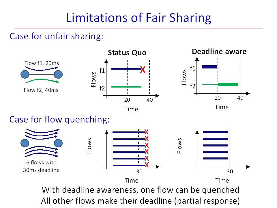 Fair-Sharing or Deadline-based sharing