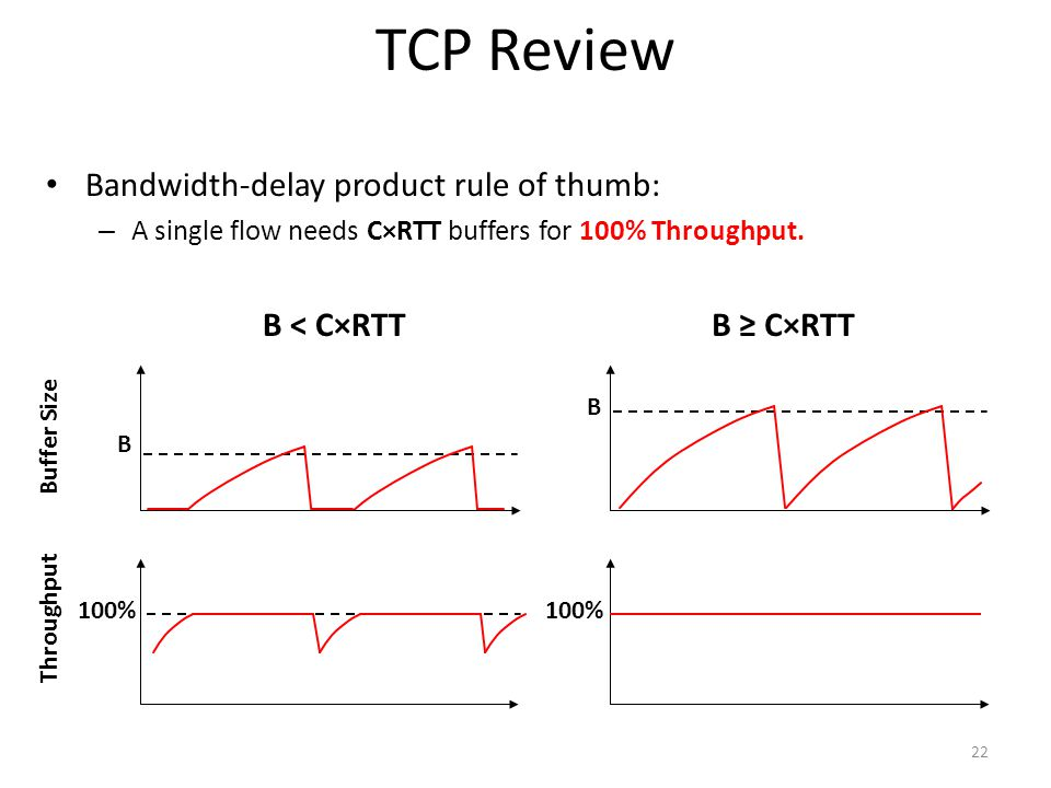 TCP Review Bandwidth-delay product rule of thumb: B < C×RTT