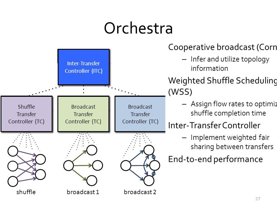 Orchestra Cooperative broadcast (Cornet)