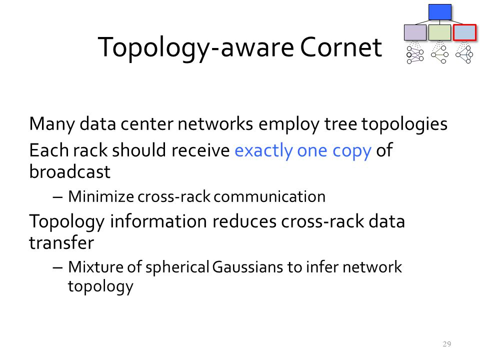 Topology-aware Cornet