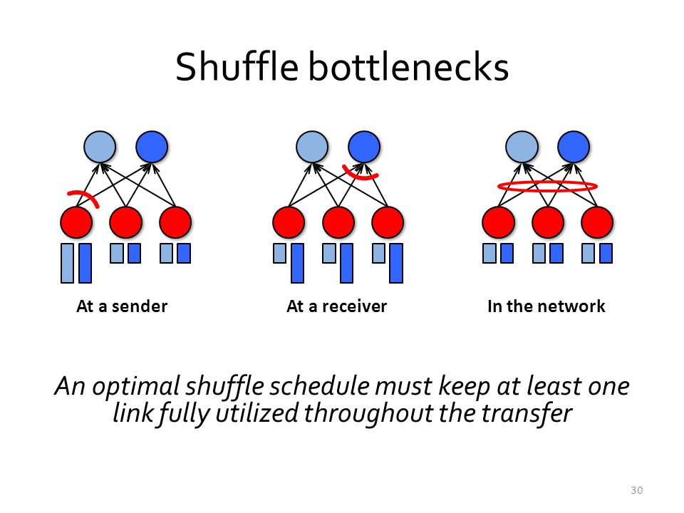 Shuffle bottlenecks At a sender. At a receiver. In the network. Orchestra slide.