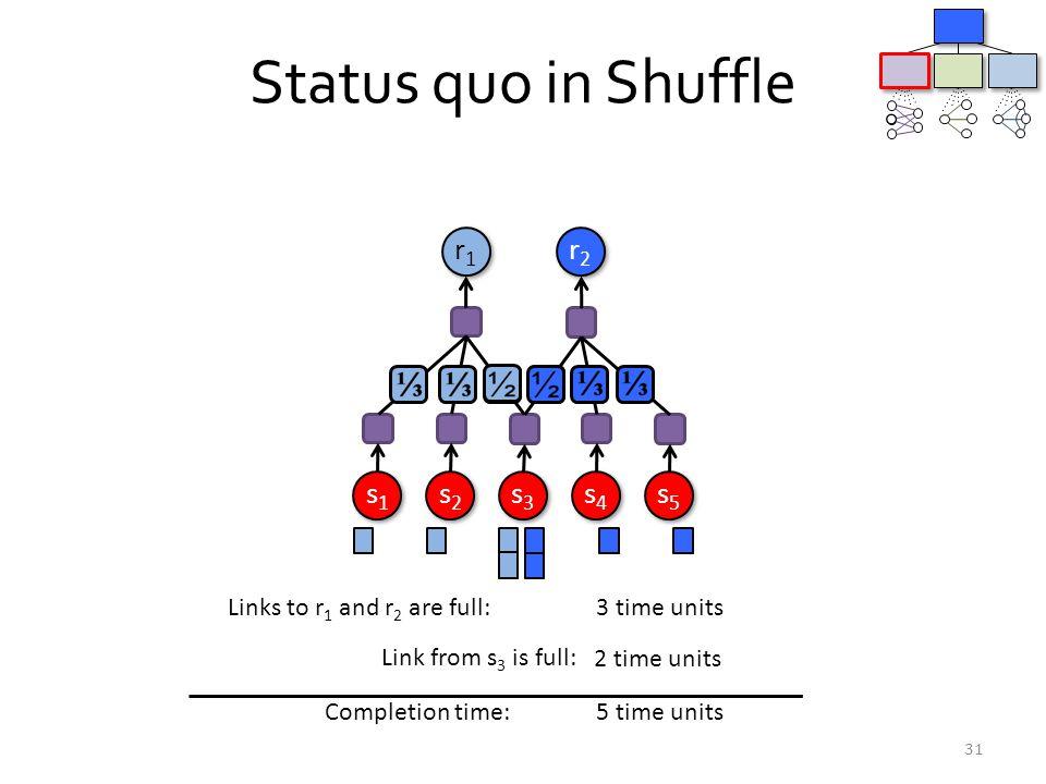 Status quo in Shuffle r1 r2 s1 s2 s3 s4 s5