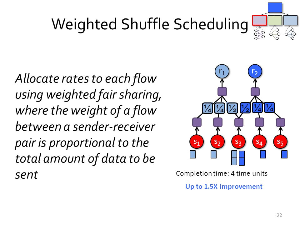 Weighted Shuffle Scheduling