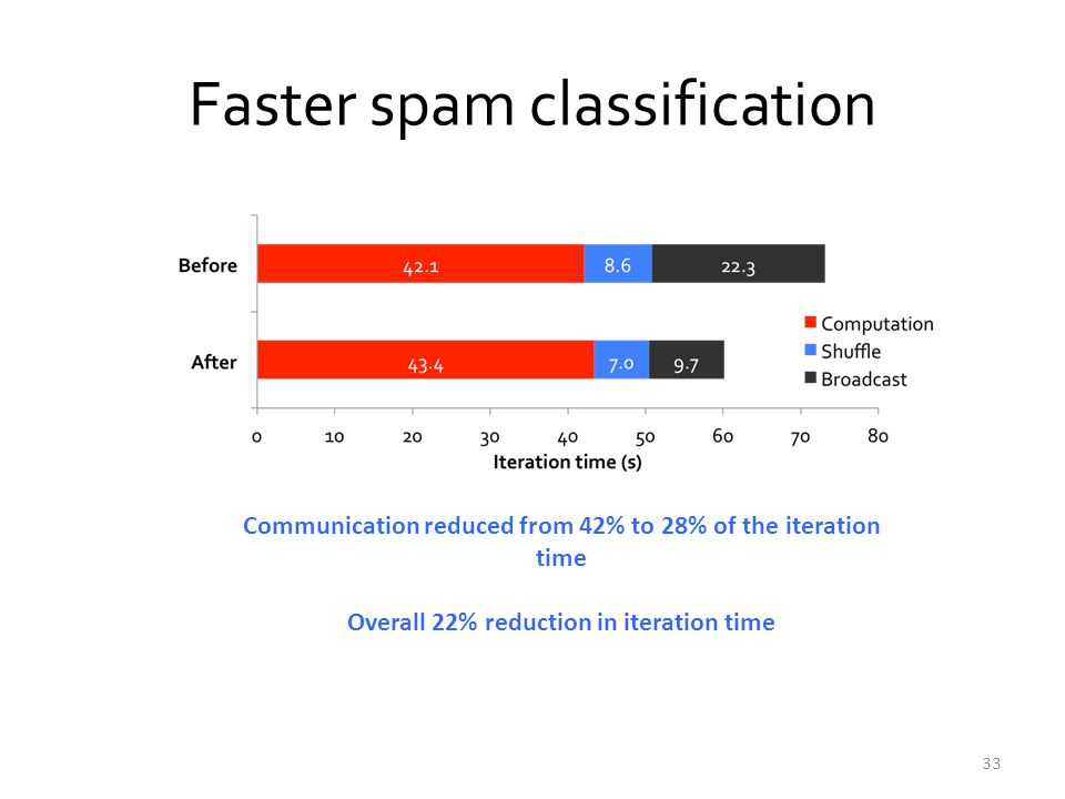 Faster spam classification