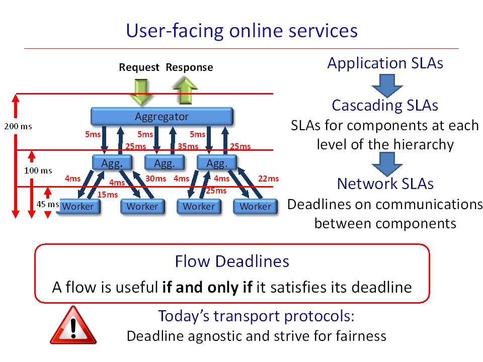 Other implication of Network Limits Scalability