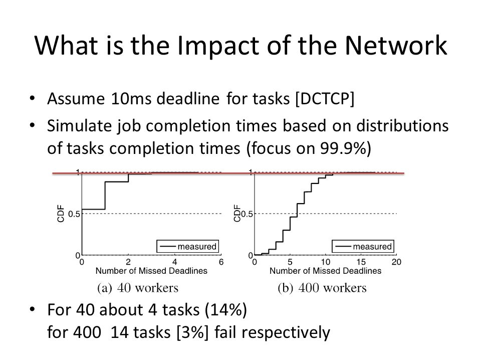 What is the Impact of the Network