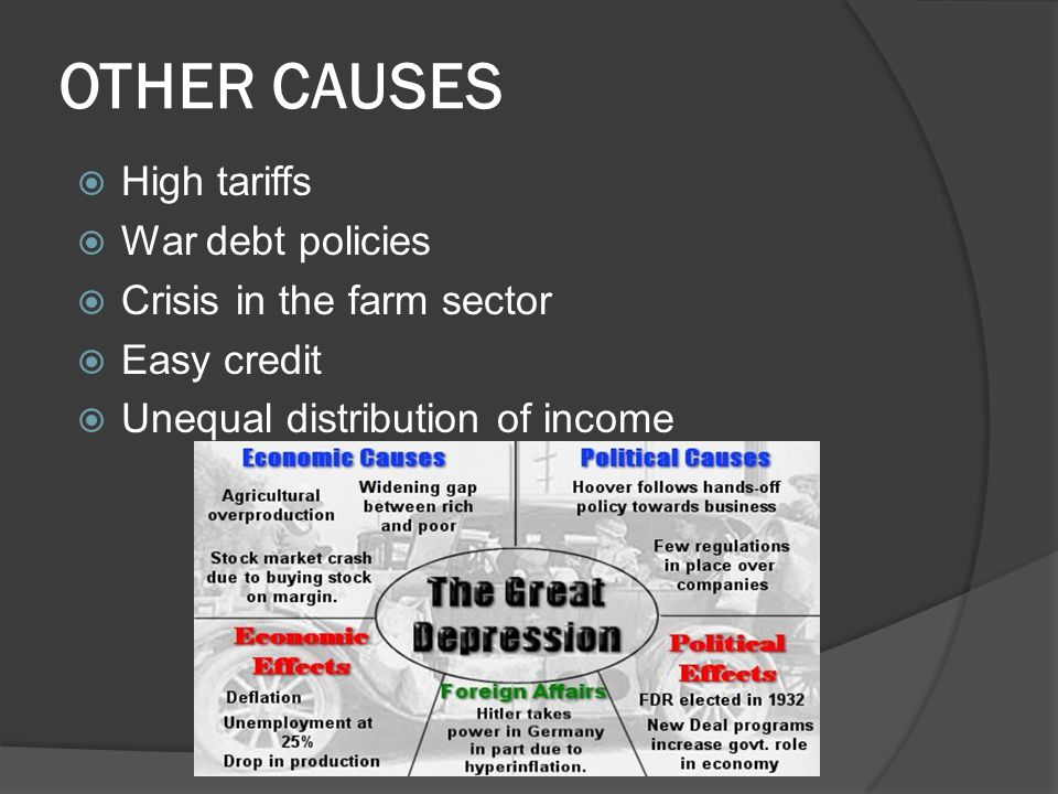 OTHER CAUSES High tariffs War debt policies Crisis in the farm sector