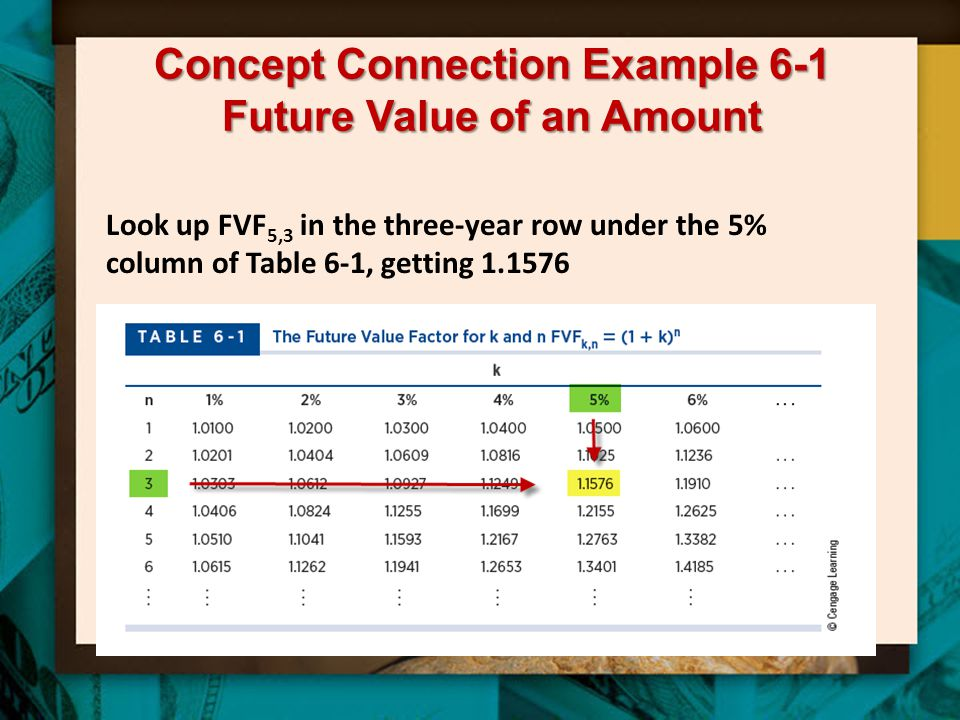 Concept Connection Example 6-1 Future Value of an Amount