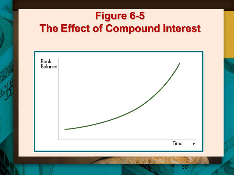 Figure 6-5 The Effect of Compound Interest