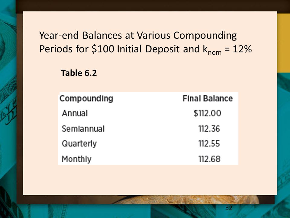 Year-end Balances at Various Compounding Periods for $100 Initial Deposit and knom = 12%