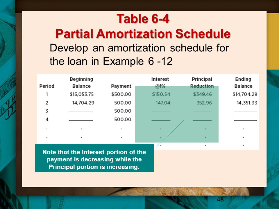 Table 6-4 Partial Amortization Schedule