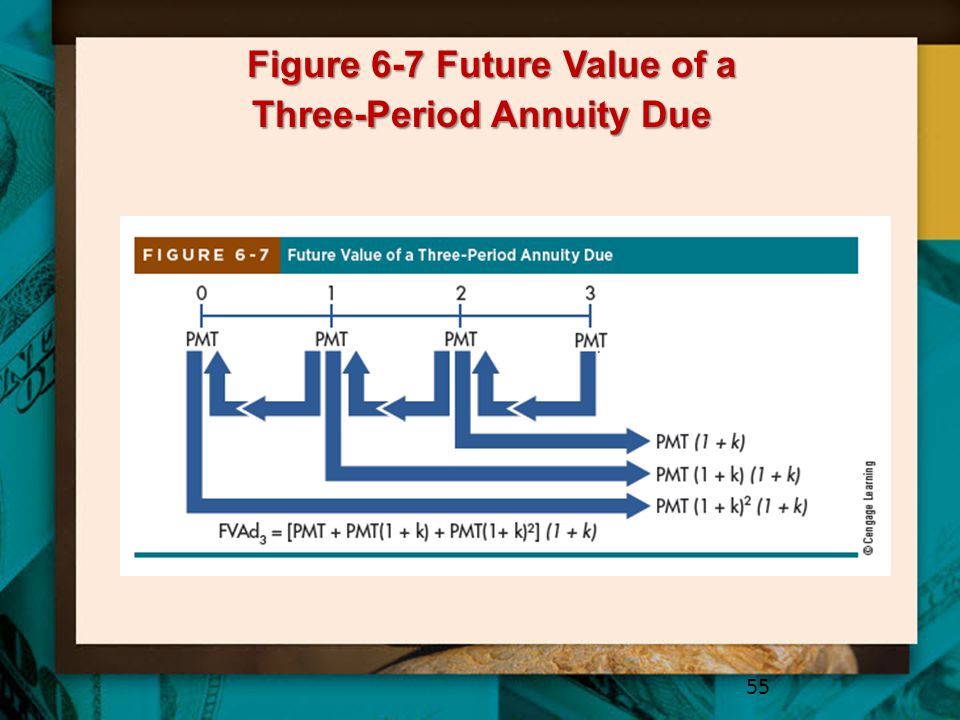 Figure 6-7 Future Value of a Three-Period Annuity Due