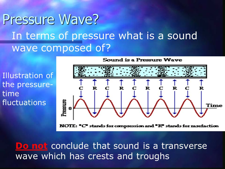 Pressure Wave In terms of pressure what is a sound wave composed of