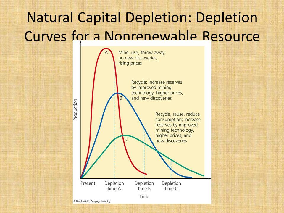 Natural Capital Depletion: Depletion Curves for a Nonrenewable Resource