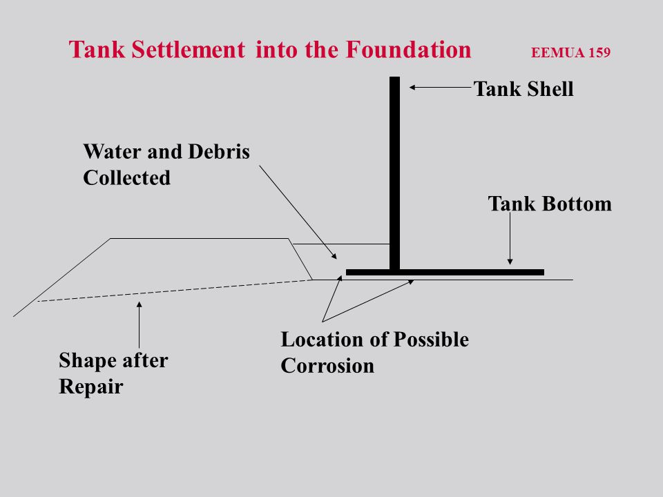 Tank Settlement into the Foundation