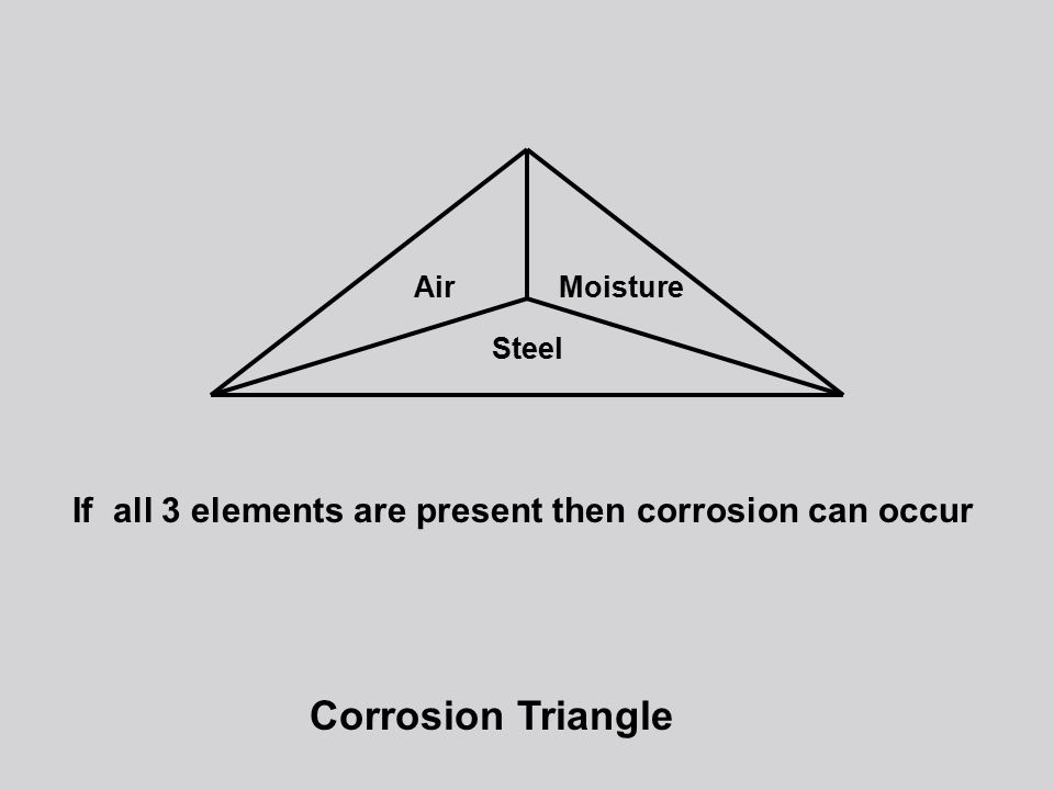If all 3 elements are present then corrosion can occur