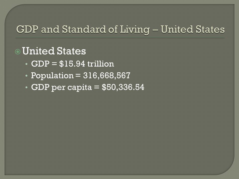 GDP and Standard of Living – United States