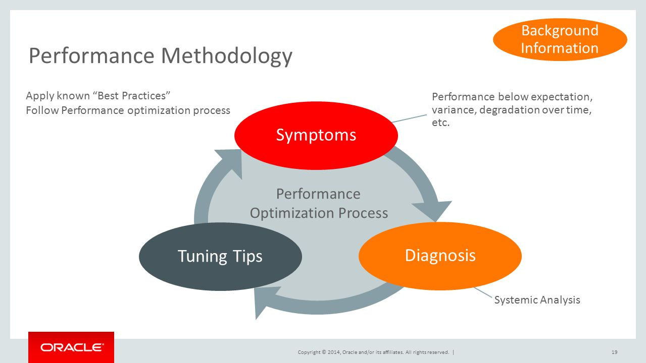 Performance Methodology