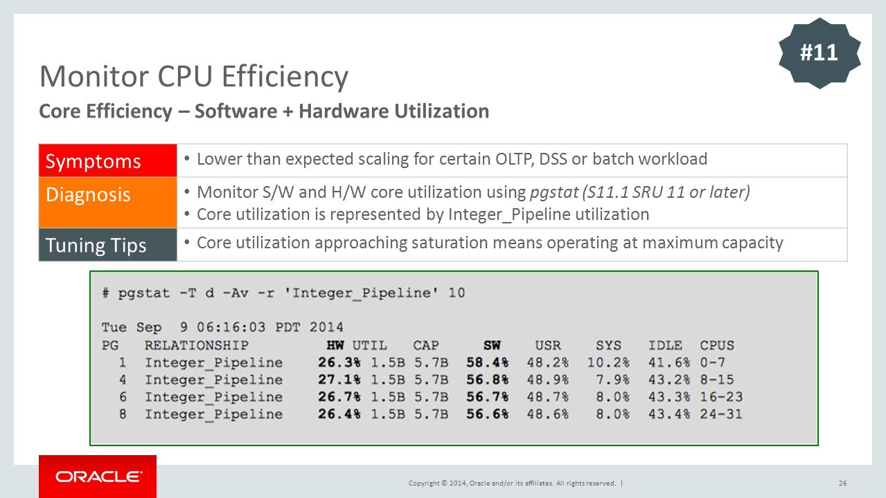 Monitor CPU Efficiency