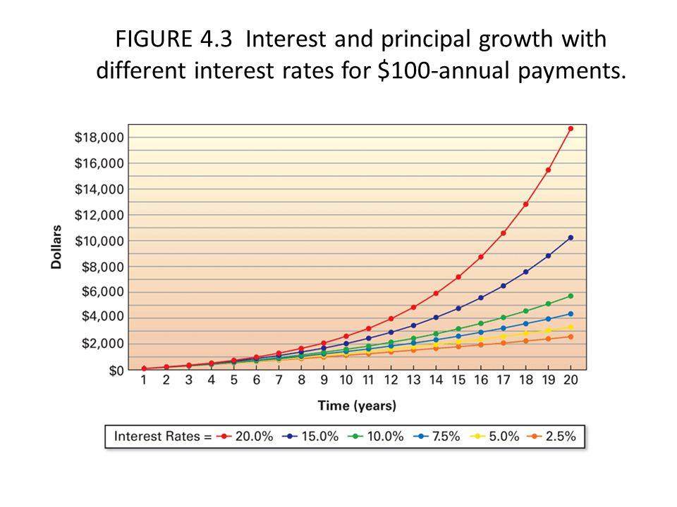 FIGURE 4.3 Interest and principal growth with different interest rates for $100-annual payments.