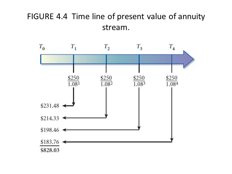 FIGURE 4.4 Time line of present value of annuity stream.