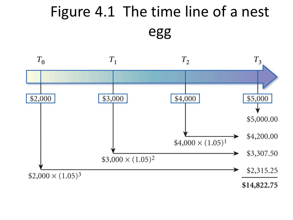 Figure 4.1 The time line of a nest egg