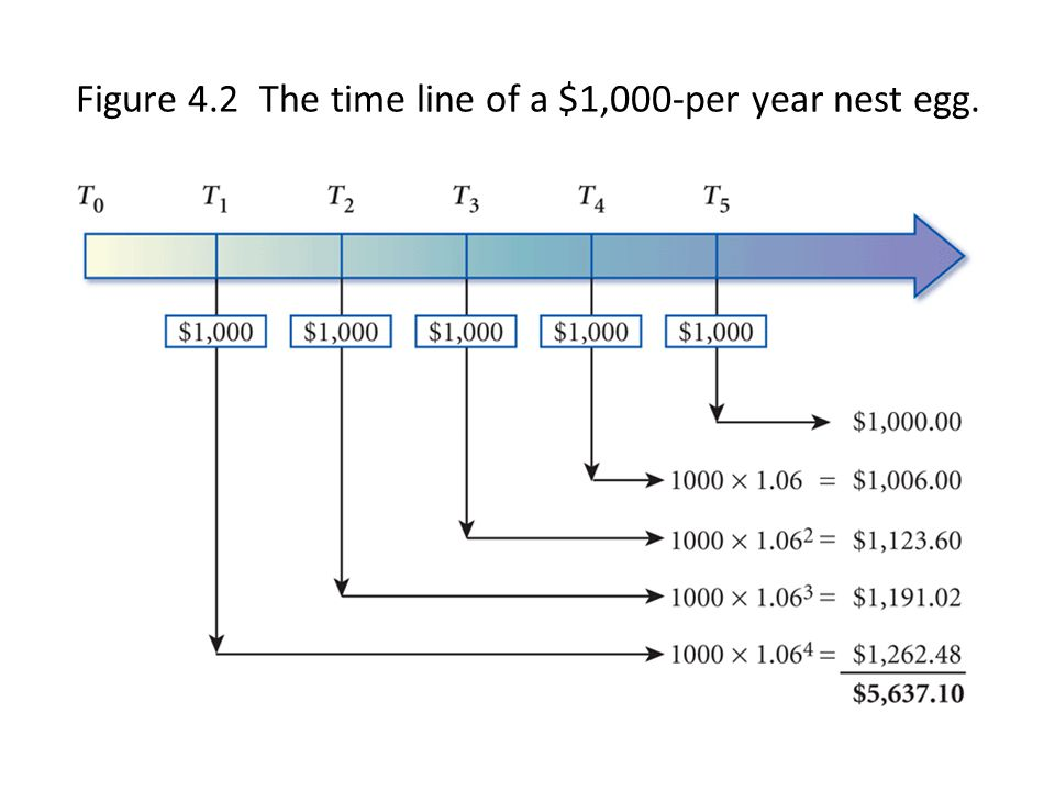 Figure 4.2 The time line of a $1,000-per year nest egg.