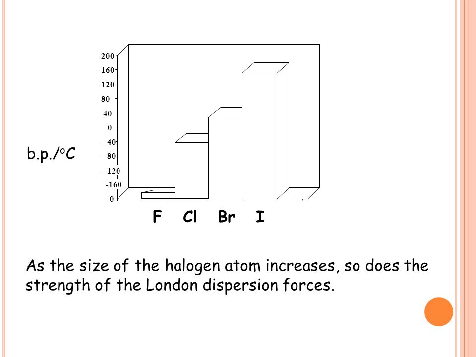 As the size of the halogen atom increases, so does the