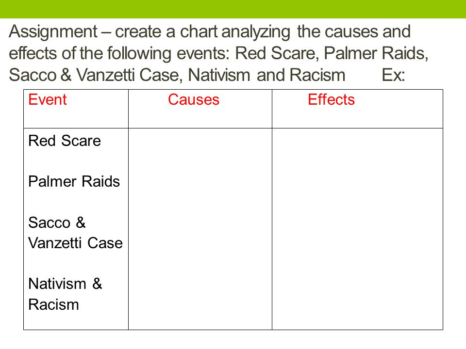 Assignment – create a chart analyzing the causes and effects of the following events: Red Scare, Palmer Raids, Sacco & Vanzetti Case, Nativism and Racism Ex: