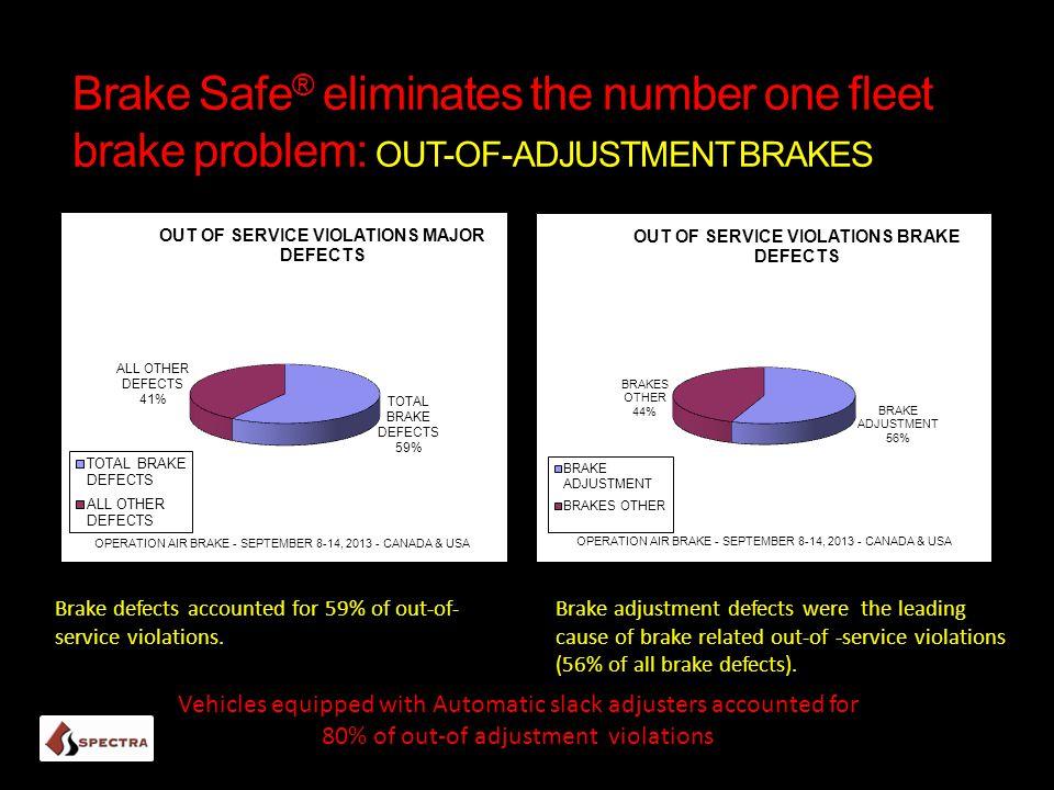 Brake Safe® eliminates the number one fleet brake problem: OUT-OF-ADJUSTMENT BRAKES
