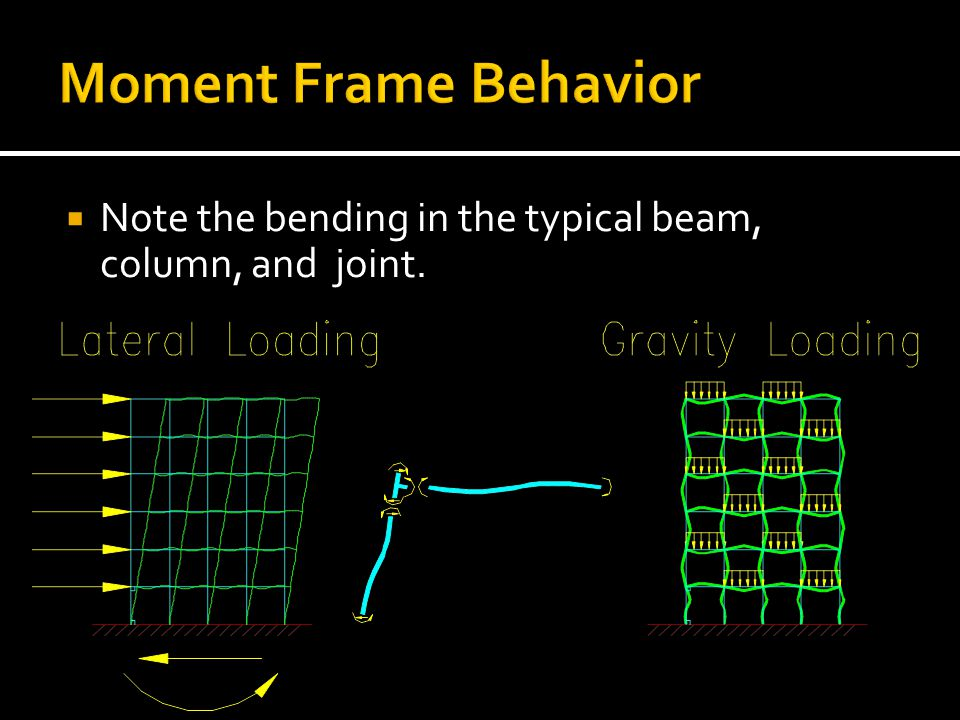 Moment Frame Behavior Note the bending in the typical beam, column, and joint.