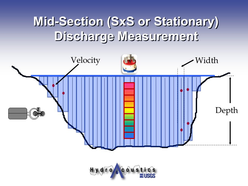 Mid-Section (SxS or Stationary) Discharge Measurement