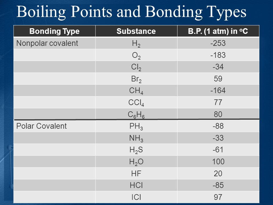 Boiling Points and Bonding Types
