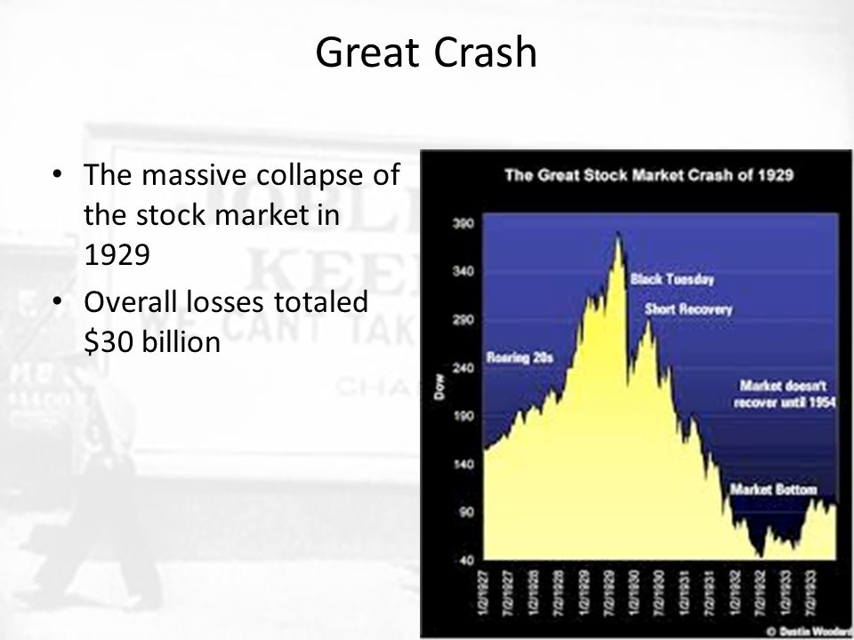 Great Crash The massive collapse of the stock market in 1929