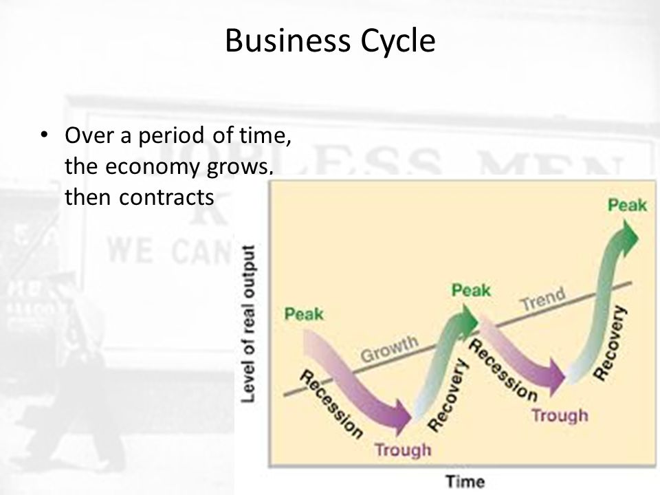 Business Cycle Over a period of time, the economy grows, then contracts