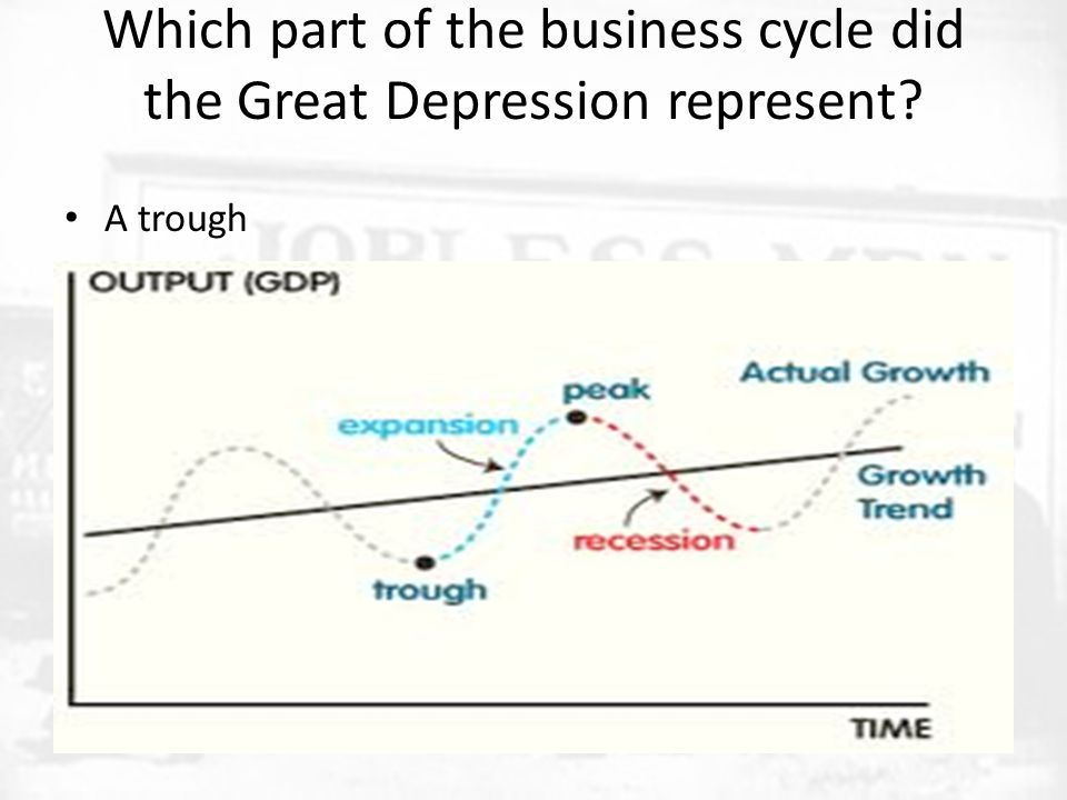 Which part of the business cycle did the Great Depression represent