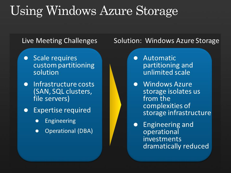 Using Windows Azure Storage