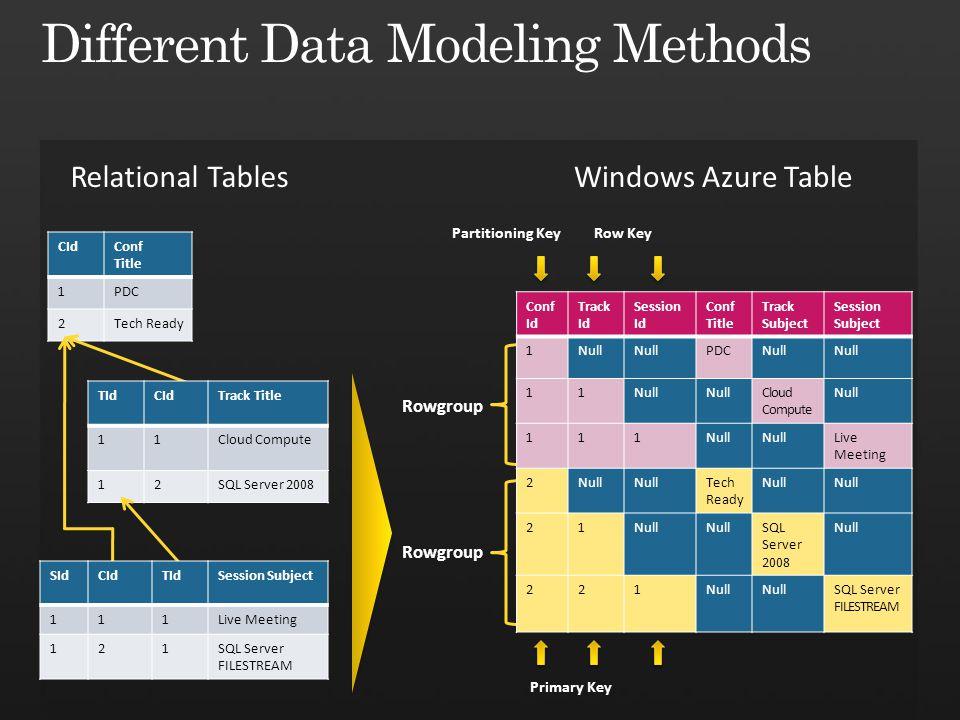 Different Data Modeling Methods