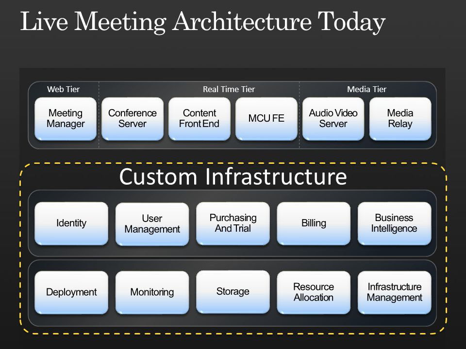 Live Meeting Architecture Today