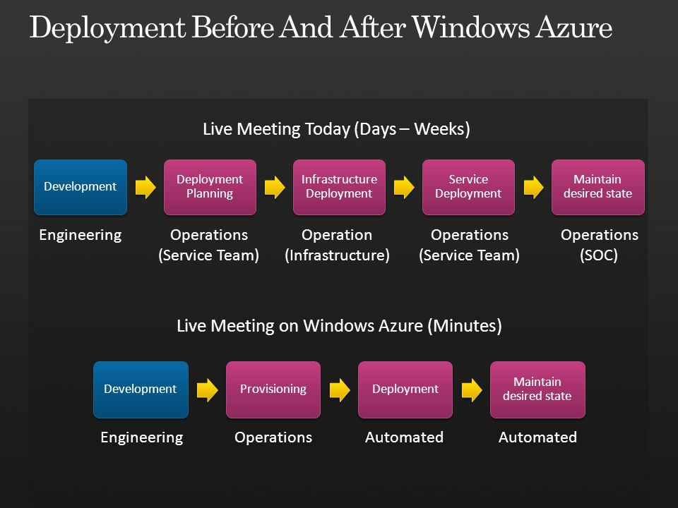 Deployment Before And After Windows Azure
