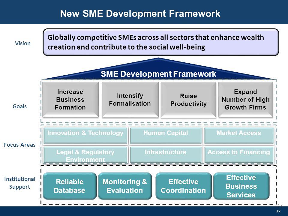 New SME Development Framework