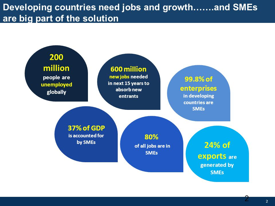 200 million people are unemployed globally