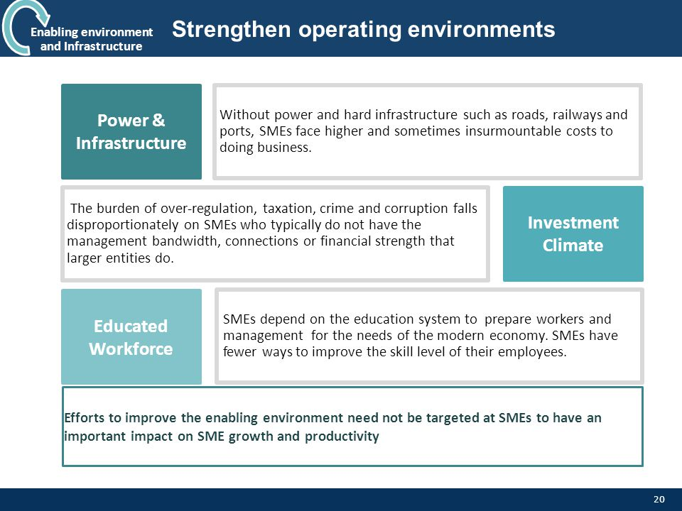 Strengthen operating environments
