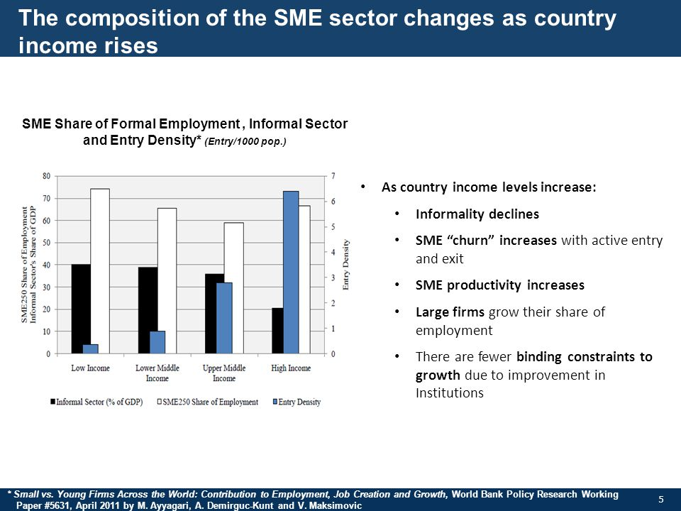 The composition of the SME sector changes as country income rises