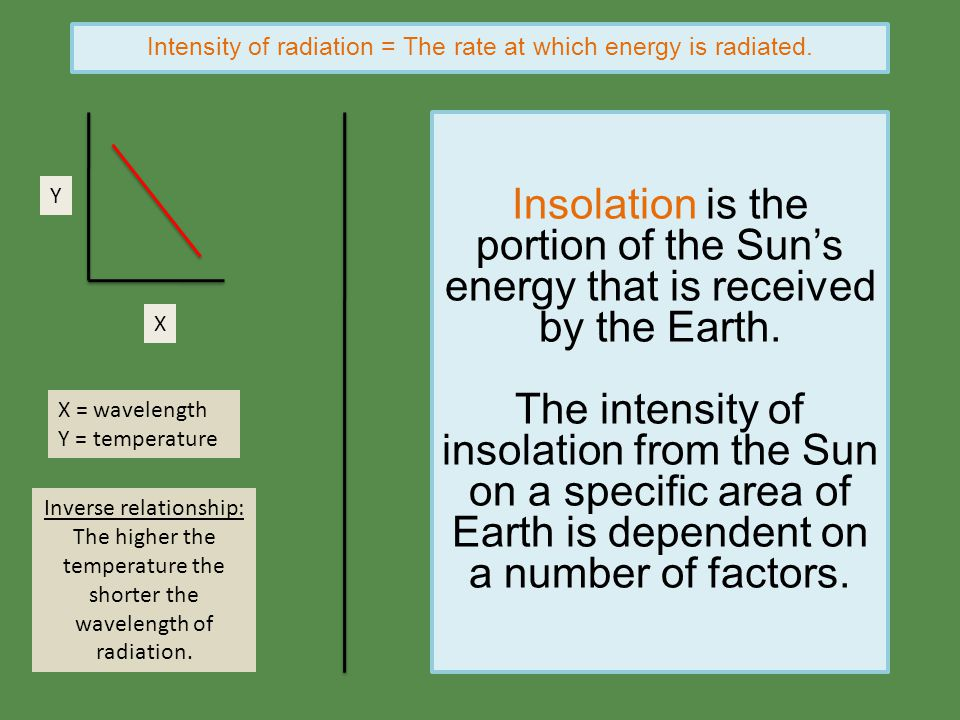 Intensity of radiation = The rate at which energy is radiated.