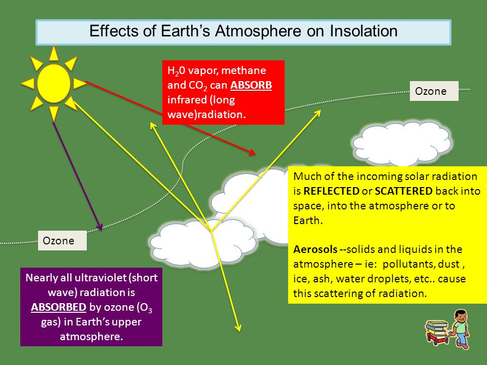 Effects of Earth's Atmosphere on Insolation