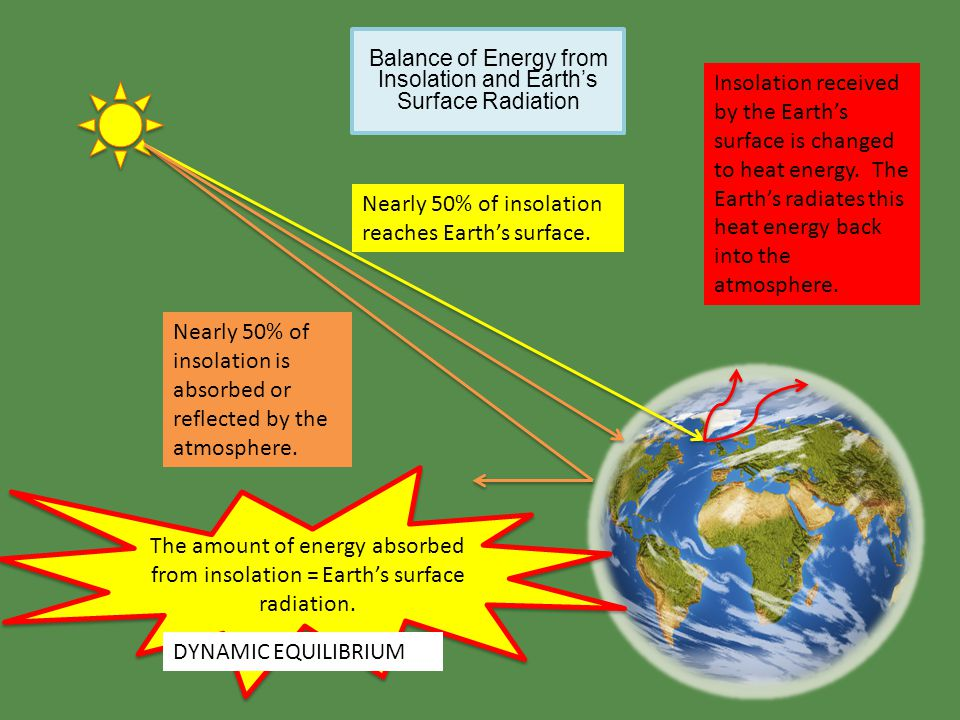 Balance of Energy from Insolation and Earth's Surface Radiation