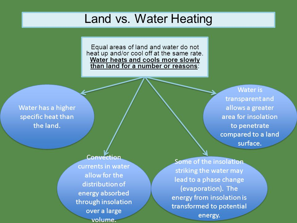 Land vs. Water Heating Equal areas of land and water do not heat up and/or cool off at the same rate.