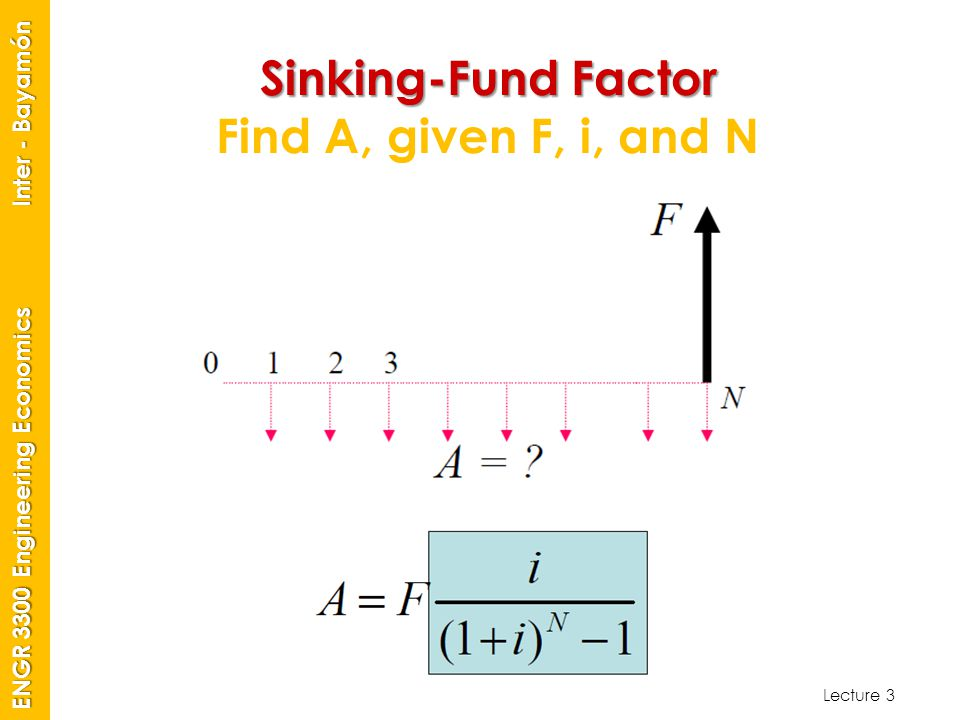 Sinking-Fund Factor Find A, given F, i, and N