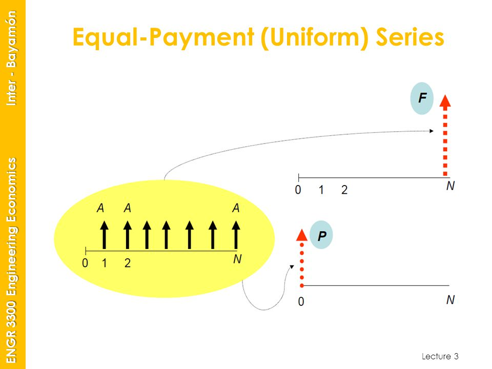 Equal-Payment (Uniform) Series